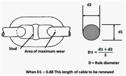 diagram of anchor chain